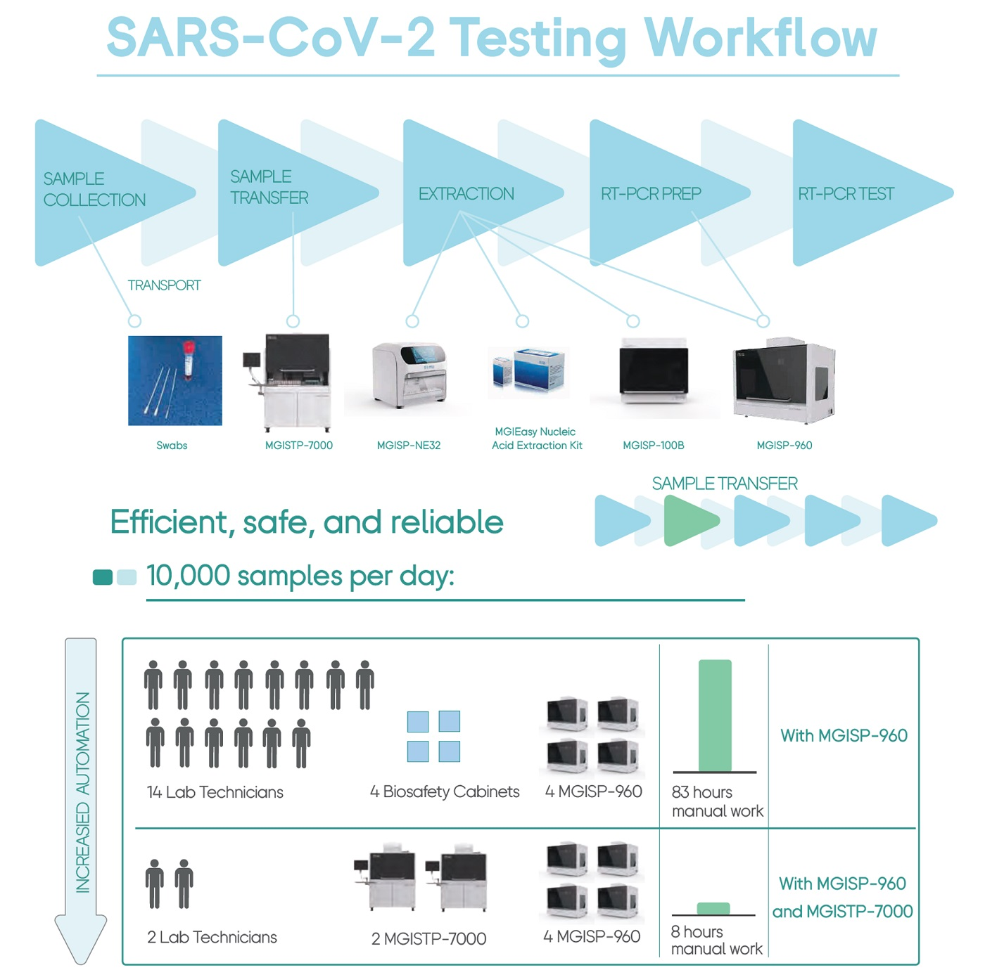 MGI SARS-CoV-2 Automated Extraction Solutions